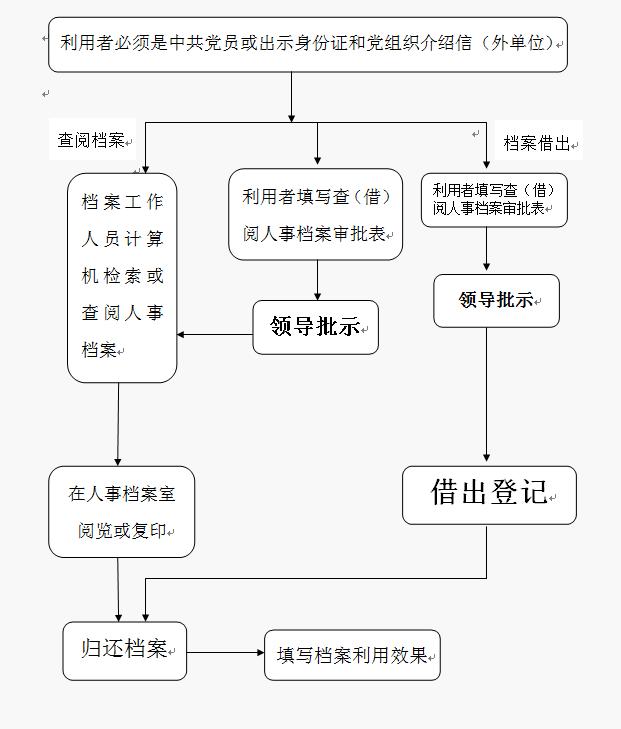 海南师范大学人事档案室办事流程