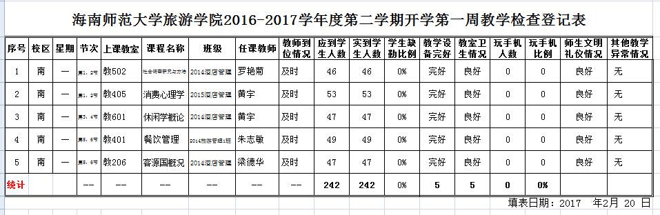 旅游学院2016-2017学年度第二学期开学第一周教学检查登记表