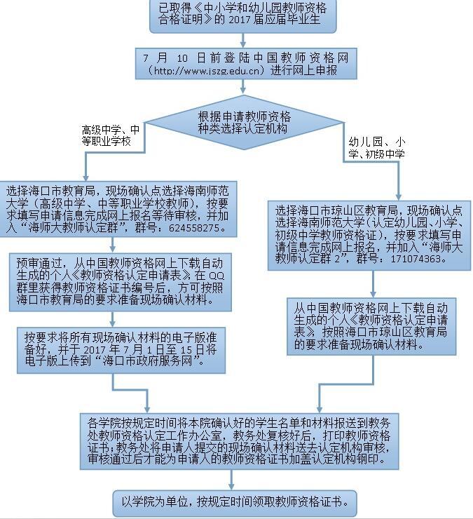 海南师范大学关于做好2017届应届毕业生教师资格认定工作的通知