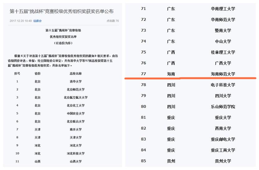 """我校荣获第十五届""""挑战杯""""竞赛优秀组织奖"""