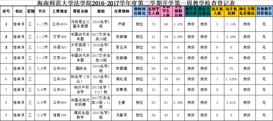 法学院2017-2018学年度第二学期教学检查表(第一周)3月7日