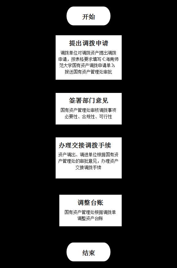 海南师范大学资产调拨流程