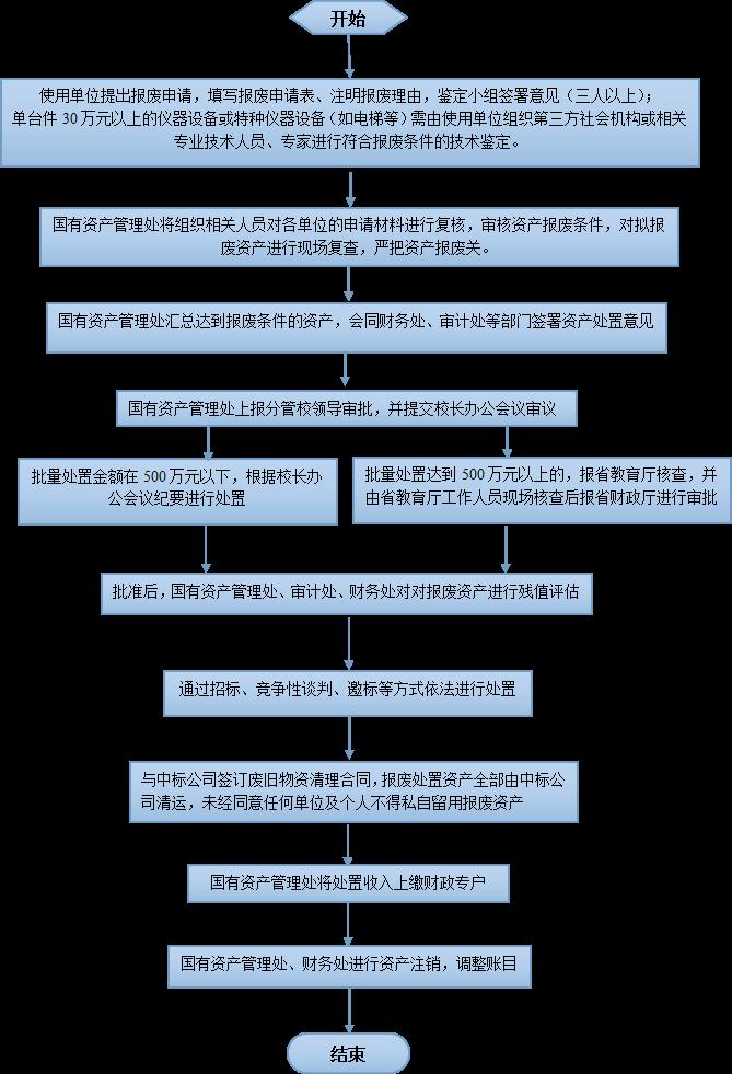 海南师范大学资产处置报废流程图