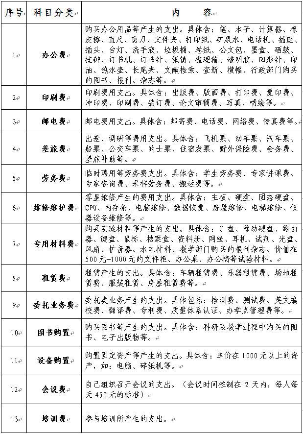 2018年海南师范大学预算内容归类表(2018年8月31日版)