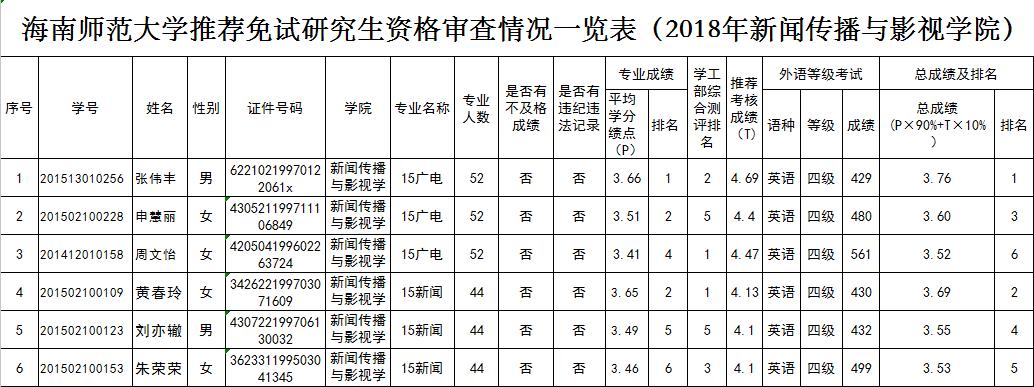 365亚洲最新线路网址推荐免试攻读研究生资格审查情况一览表公示