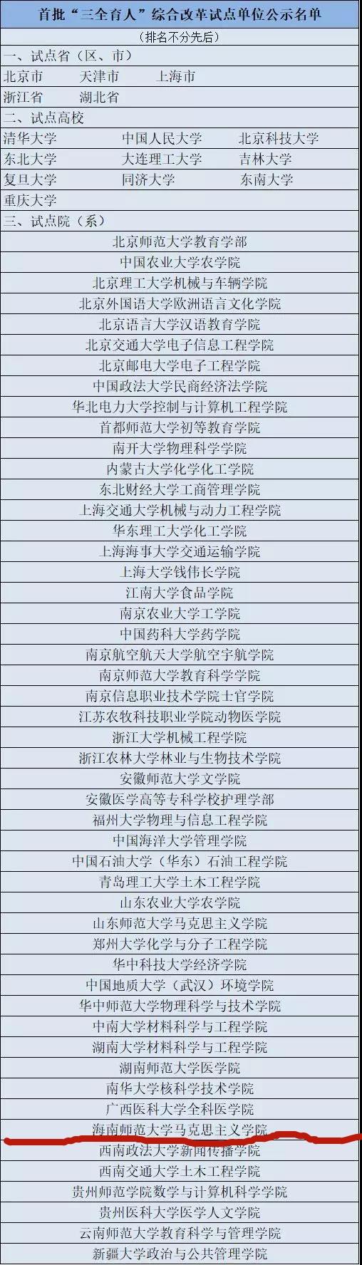"""【媒体海师】我校马克思主义学院入选首批""""三全育人""""综合改革试点单位公示名单"""