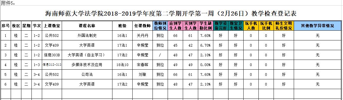 法学院2018-2019学年度第二学期开学第一周(2月26日)教学检查登记表