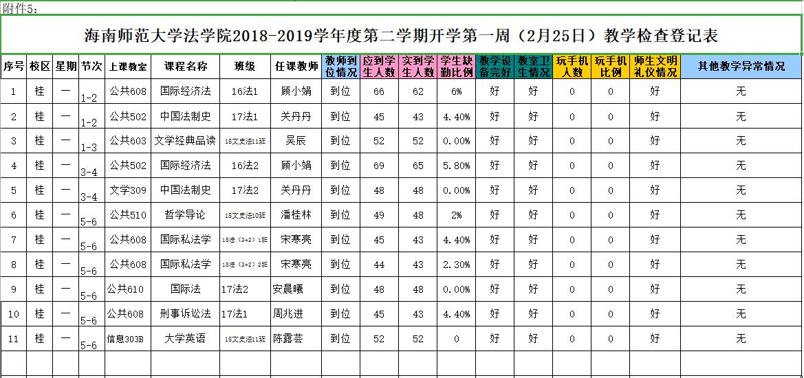 法学院2018-2019学年度第二学期开学第一周(2月25日)教学检查登记表