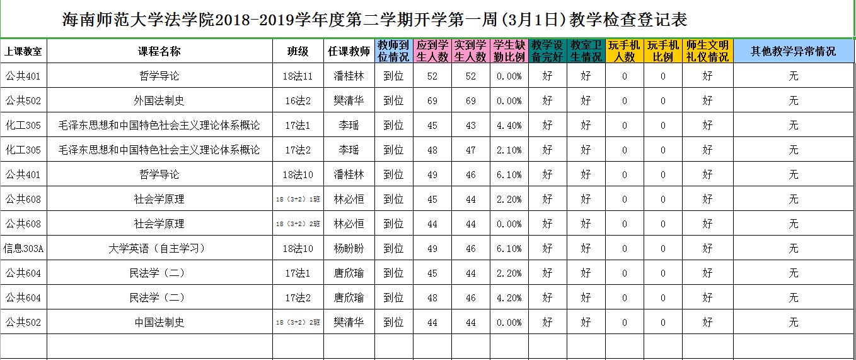 法学院2018-2019学年度第二学期开学第一周(3月1日)教学检查登记表