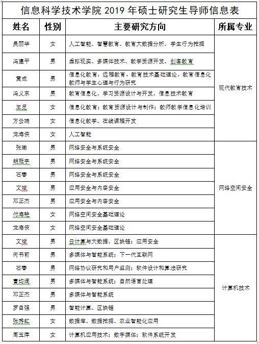 2019年海南师范大学信息科学技术学院硕士调剂公告