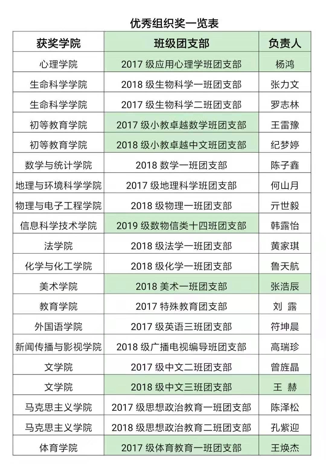 新澳门萄京娱乐场官网举办两场大学生教师技能大赛总决赛
