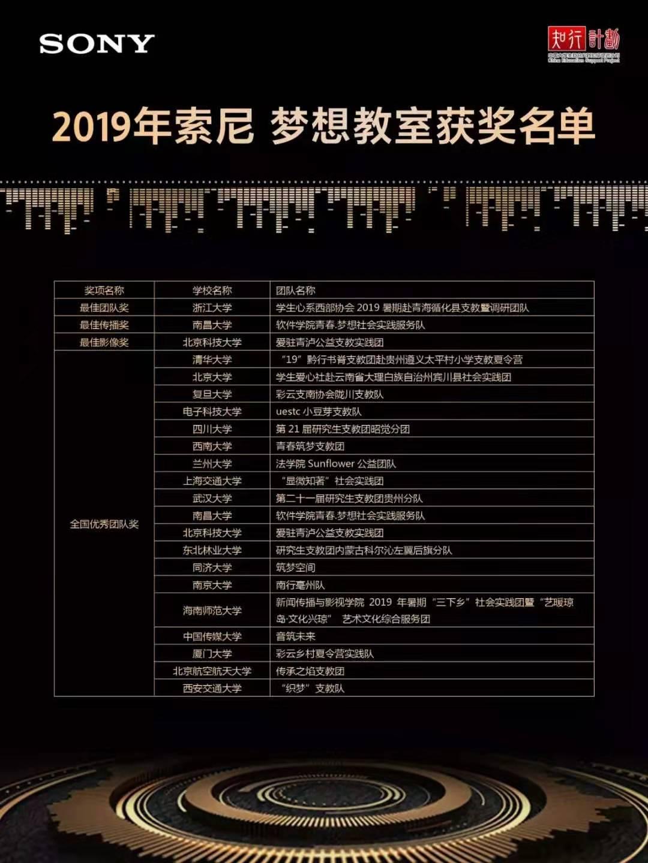 """我院2019暑期三下乡""""艺暖琼岛""""实践团获知行计划""""全国优秀团队奖"""""""