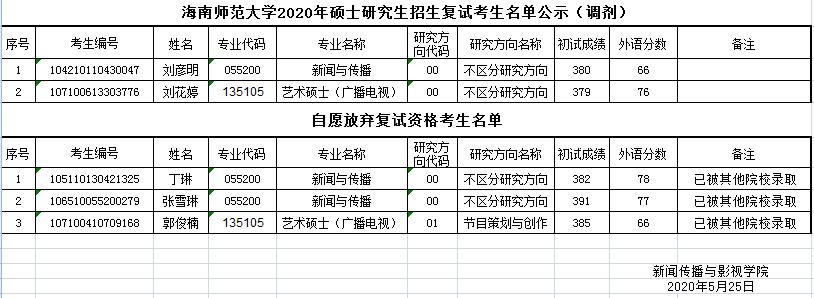 356亚洲版体育投注2020年硕士研究生招生复试考生名单公示(调剂增补)