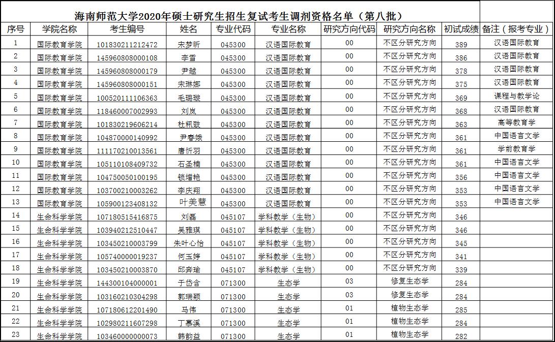 2020年碩士研究生招生復試調劑資格名單公示(第八批)