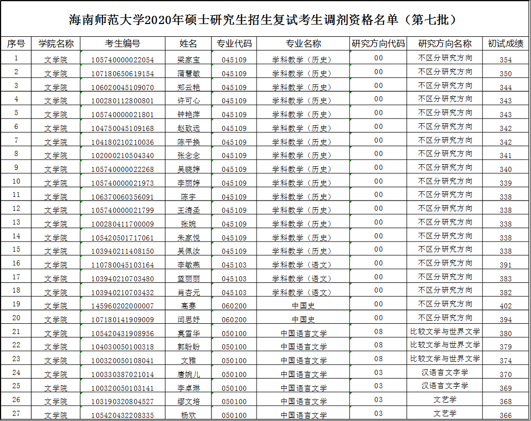 2020年碩士研究生招生復試調劑資格名單公示(第七批)