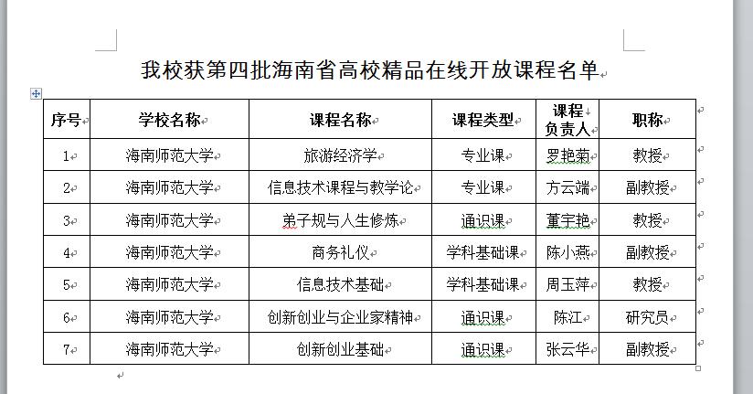 喜报:我校七门课程获第四批海南省高校精品在线开放课程