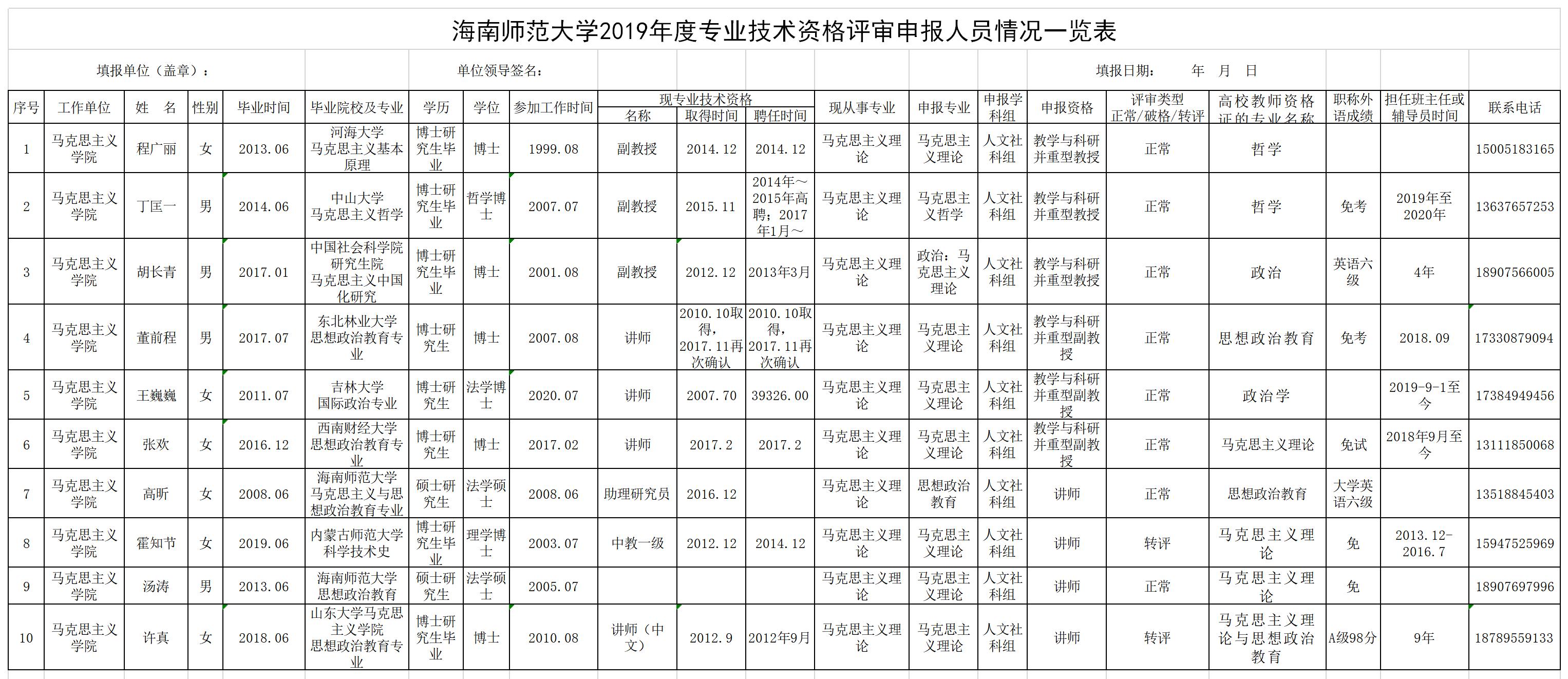 海南师范大学马克思学院2019年度专业技术资格评审申报材料上交情况公示