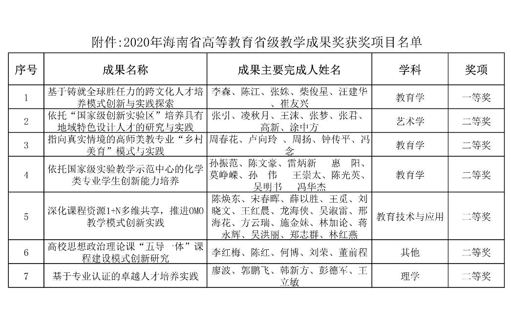 喜报:我校7项成果获得2020年海南省高等教育省级教学成果奖