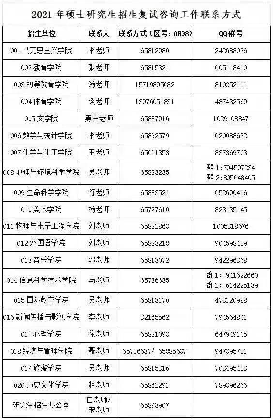 海南师范大学2021年硕士研究生招生拟调剂信息