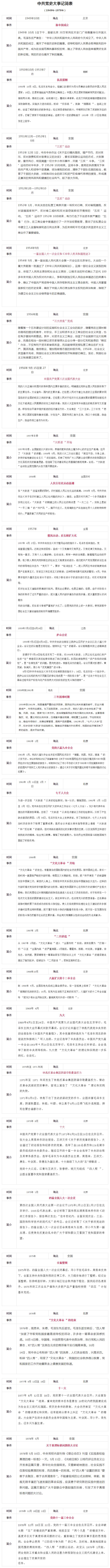 中国共产党大事记简表(1949―1978)