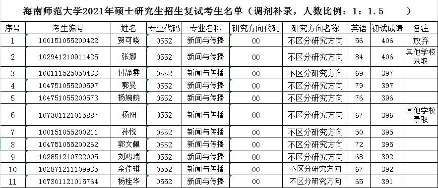 海南师范大学2021年硕士研究生招生复试考生名单(调剂补录,人数比例:1:1.5 )