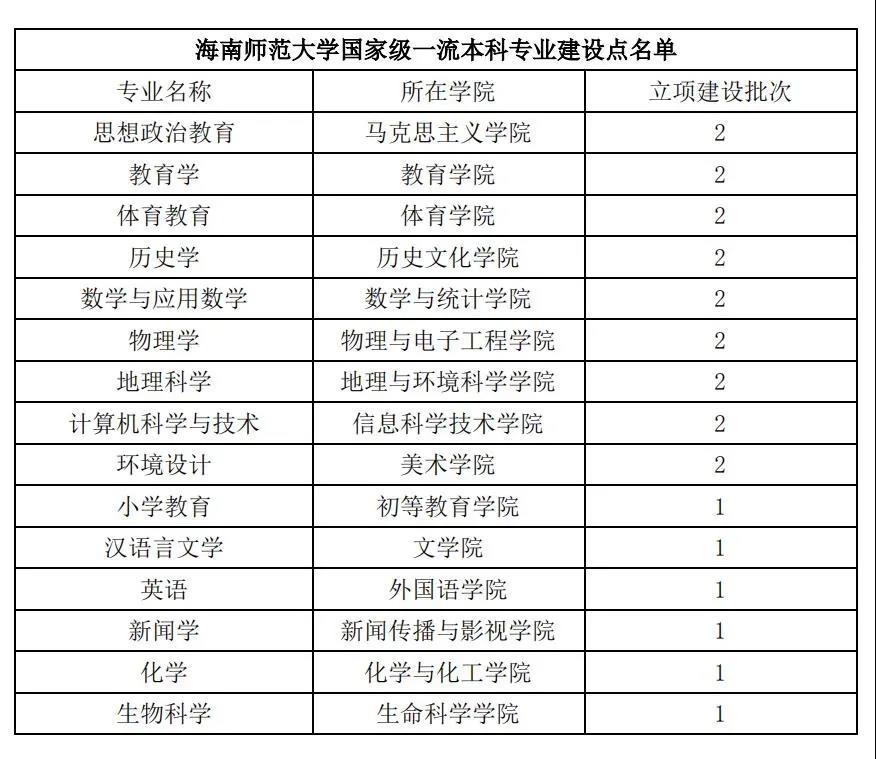 喜报!海师再获批9个国家级一流本科专业建设点!