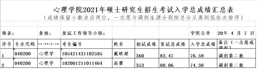心理学院2021年硕士研究生招生考试入学总成绩汇总表