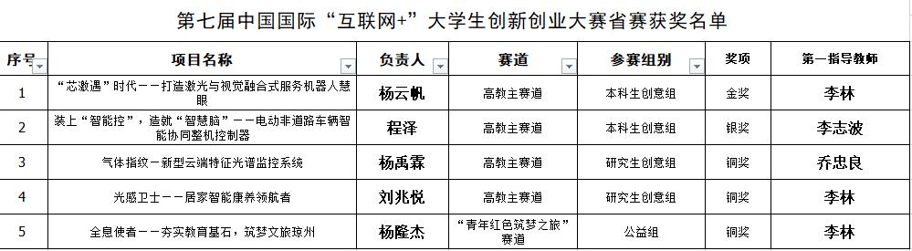 """我院在第七届中国国际""""互联网+""""大学生创新创业大赛海南省决赛中获得佳绩"""