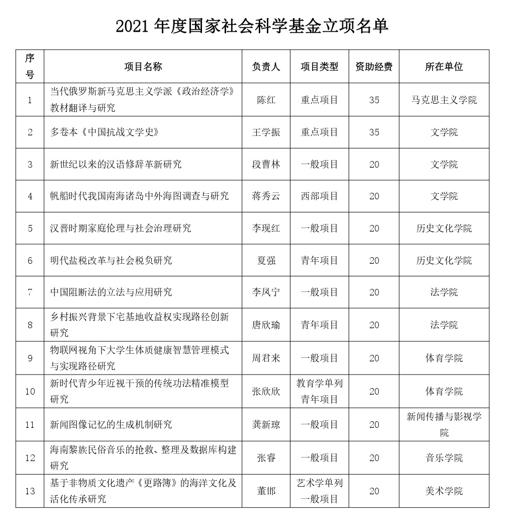 ju111九卅娱乐手机版2021年度国家社会科学基金项目立项获佳绩